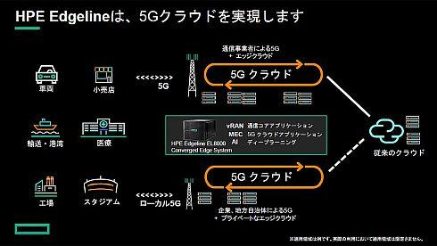 「HPE Edgeline」は「5Gクラウド」を実現する