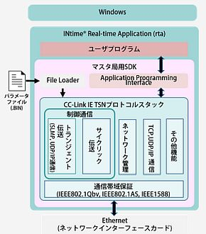 「Ze-PRO CC-Link IE TSN(Master)」の構成