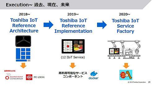 2020年からは「Toshiba IoT Service Factory」でIoTサービスを作り出していく