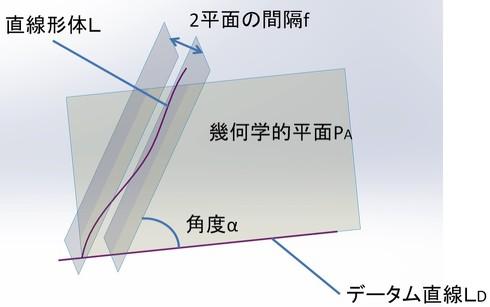 図1 直線形体のデータム直線に対する傾斜度(同一平面にある場合)