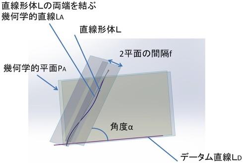 図2 直線形体のデータム直線に対する傾斜度(同一平面にない場合)