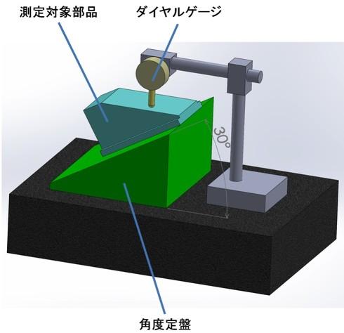 図8 傾斜度の測定方法