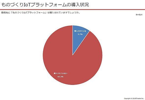 ものづくりIoTプラットフォームの導入状況のアンケート結果