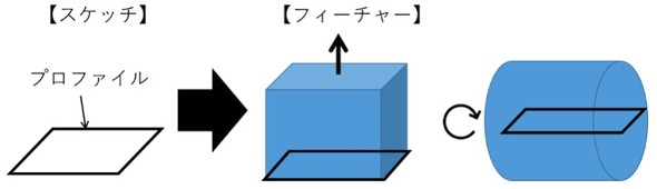 図1 スケッチからフィーチャー(押し出し、回転)による立体化