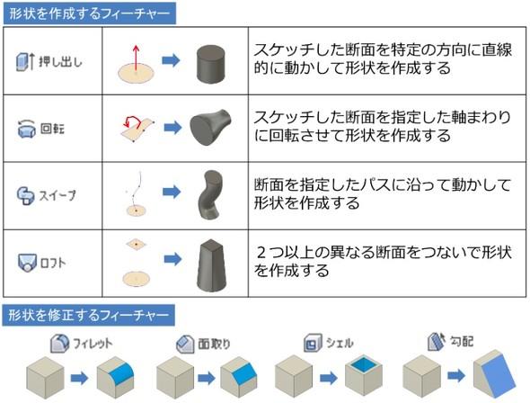 図2 形状を作成するフィーチャーと形状を修正するフィーチャー