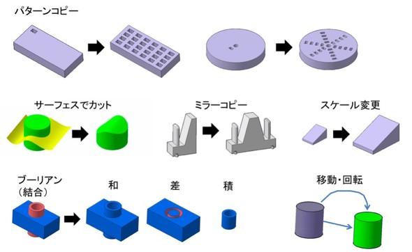 図3 その他のフィーチャー機能