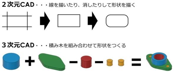 図5 2D CADと3D CADのアプローチの違い