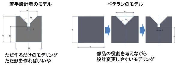 図7 フィーチャーの組み合わせ例(V字ブロック)