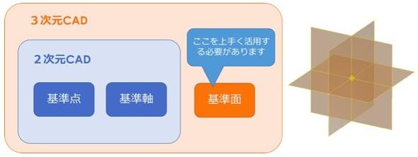 図8 2D CADと3D CADの設計基準の違い