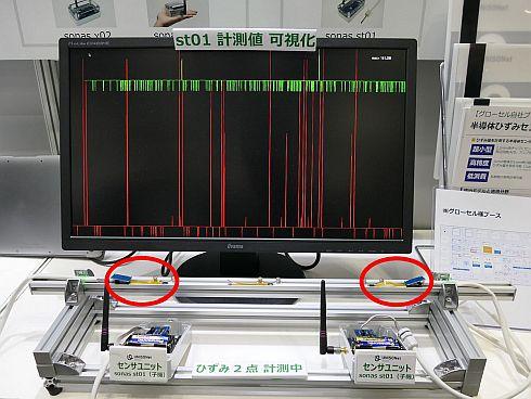 UNISONetとグローセルの半導体ひずみセンサーの活用イメージ