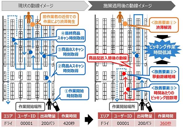 「Hitachi AI Technology/倉庫業務効率化サービス」の概要