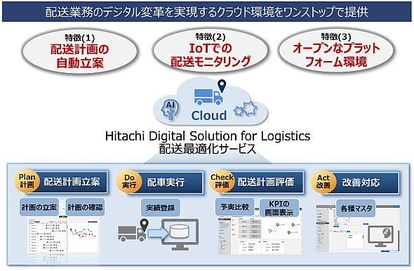 「持続的な成長を実現する輸配送高度化ソリューション」における配送ルート自動立案のイメージ
