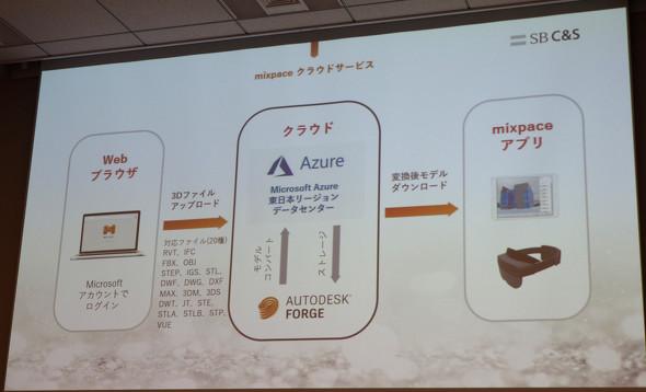 「mixpace」のシステム概要