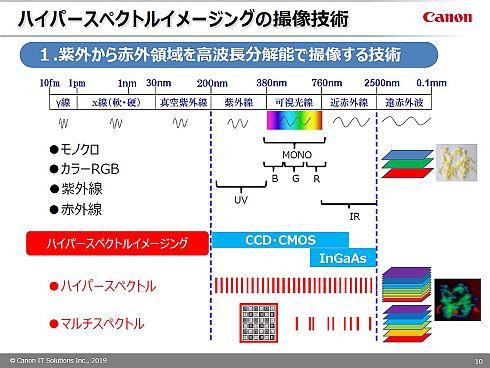 分解能1nmで膜厚を測定できる、キヤノンITSがハイパースペクトル画像 ...