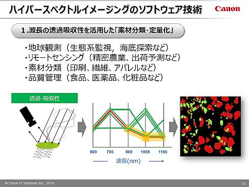 ハイパースペクトル画像処理ソフトウェアの一般的な用途