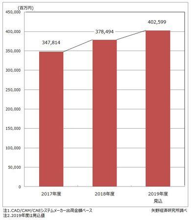 国内CAD/CAM/CAEシステム市場規模の推移