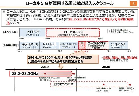 ローカル5Gの使用周波数と導入スケジュール