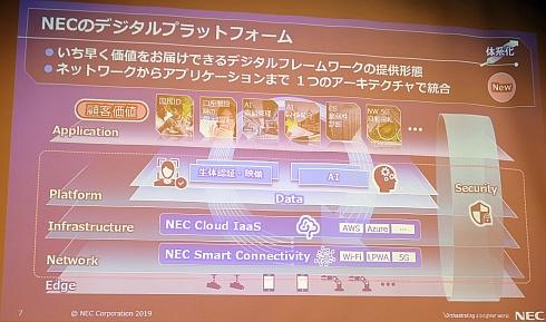 NECが体形化を進めるデジタルプラットフォーム