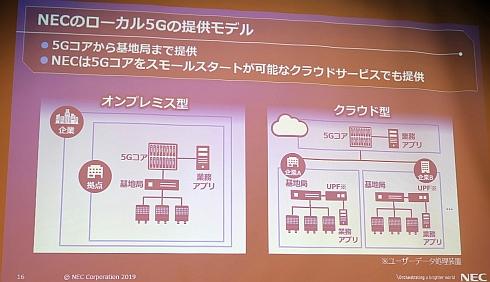 NECのローカル5Gの提供モデル