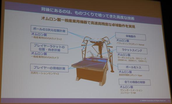 フォルフェウスの実現を支えるオムロンの産業用機器