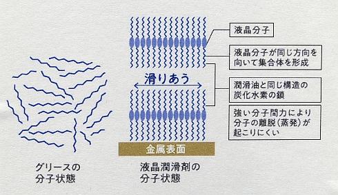 液晶潤滑剤による潤滑の仕組み