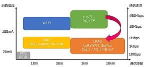 無線通信テクノロジーにおけるLPWA(LPWAN)の位置付け