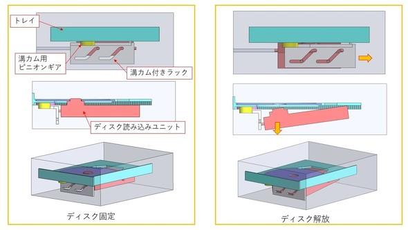 光学ドライブの溝カムの機構を3Dモデルで表現