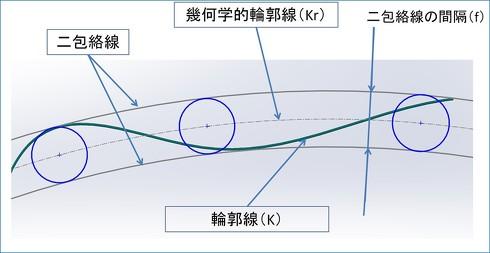 図1 線の輪郭度
