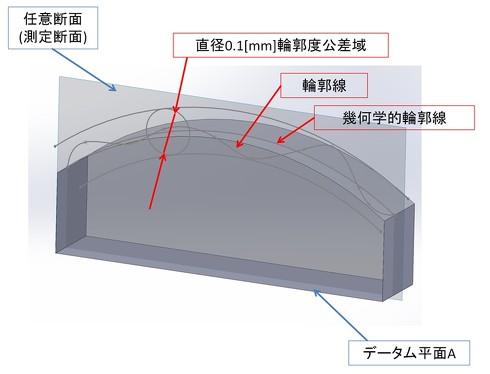 図2 線の輪郭度の使用例