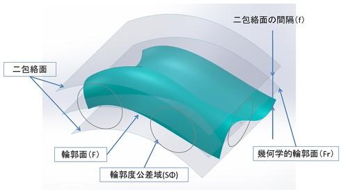 図3 面の輪郭度