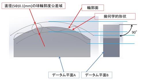 図4 面の輪郭度 適用例