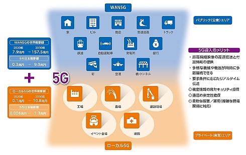 WAN5Gとローカル5Gの市場規模