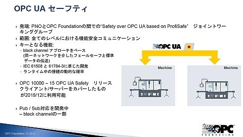 OPC UAはPNOと連携して機能安全への対応を進めている