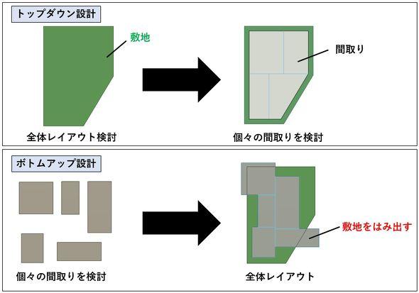 図3 家の間取りを例にしたトップダウン設計とボトムアップ設計について
