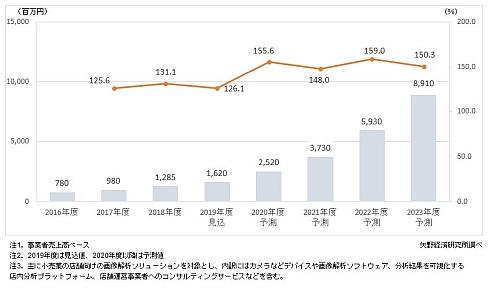 店舗向け画像解析ソリューション市場規模の推移と予測
