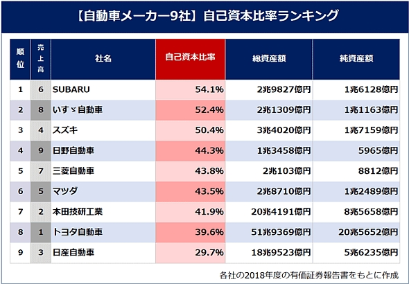 【自動車メーカー9社】自己資本比率ランキング