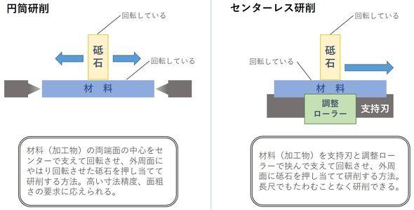 図12 円筒研削とセンターレス研削の違い