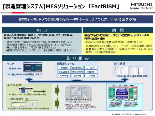 「FactRiSM」のコンセプト