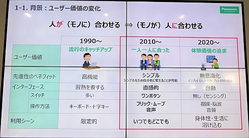 1990年代から2020年代にかけてのユーザー価値の変化