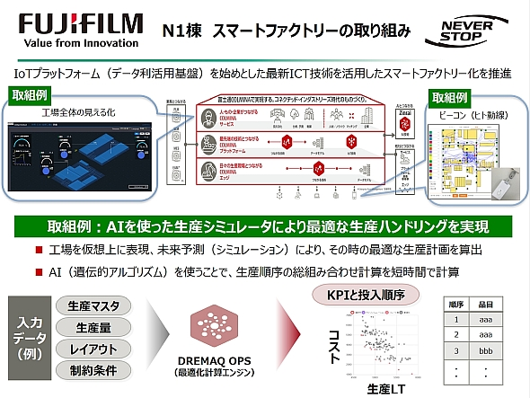 N-1工場は富士通の「COLMINA」をスマート工場のプラットフォームとして採用した