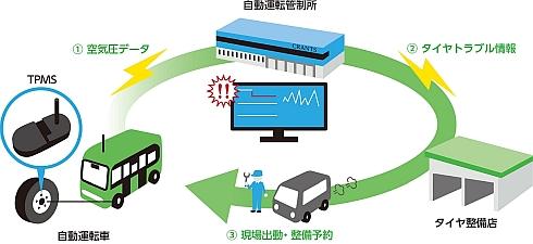 自動運転車向けのタイヤモニタリングサービスのイメージ