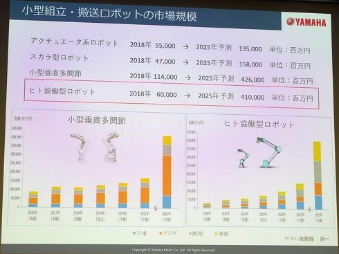 小型組立・搬送ロボットの市場規模推移(クリックで拡大) 出典:ヤマハ発動機