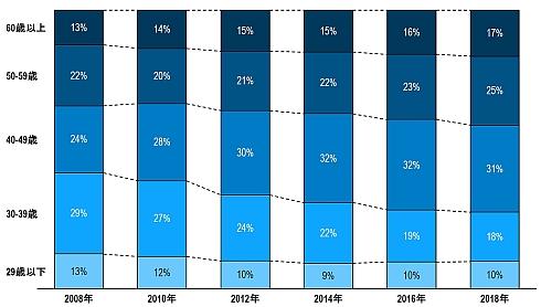 道路貨物運送業の年齢階級別就業者構成比