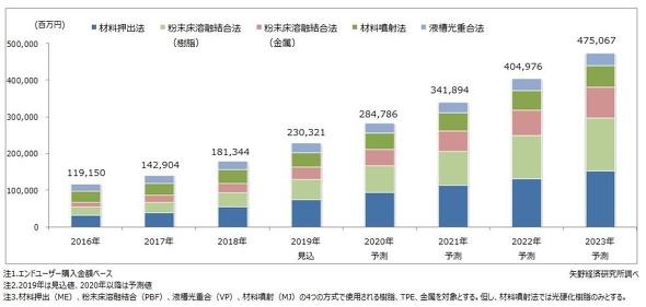 3Dプリンタ材料世界市場規模推移の予測