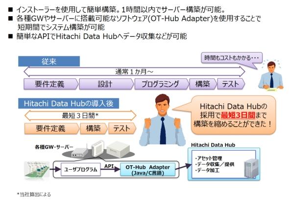 「Hitachi Data Hub」は短期間で構築できる