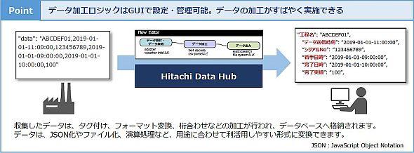 「データフローマネージャー」を使えばGUI上でOTデータを収集、加工できる