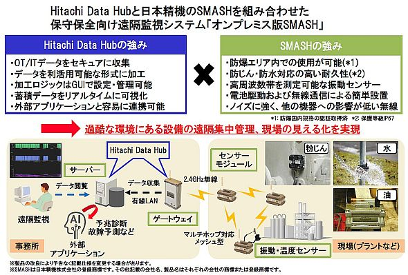 日本精機の「SMASH」のオンプレミス版
