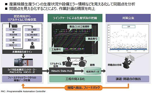 日立産機システムにおける「Hitachi Data Hub」の活用イメージ