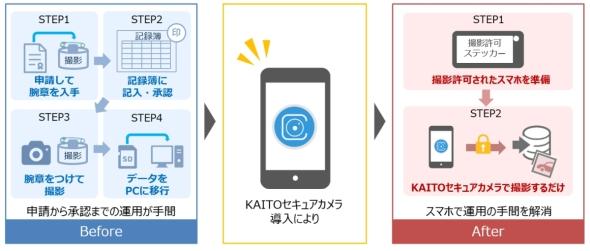 マツダにおける「KAITOセキュアカメラ」の導入効果