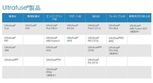 3Dプリンタ用フィラメントブランド「Ultrafuse」のラインアップ